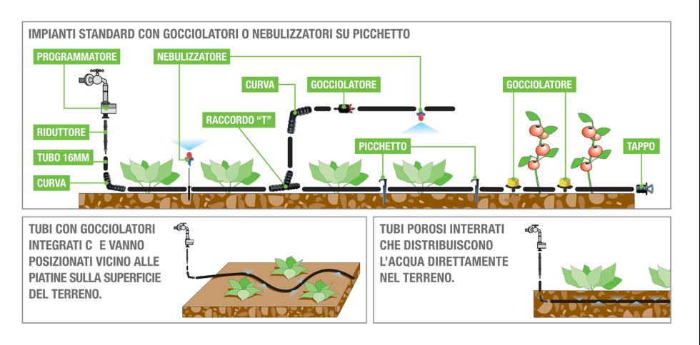 guida alla scelta del migliore sistema di irrigazione per